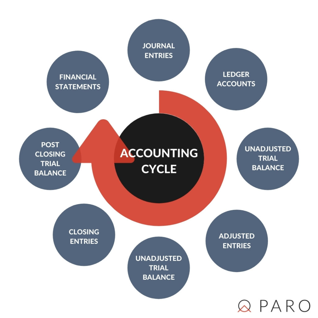 steps of the accounting cycle